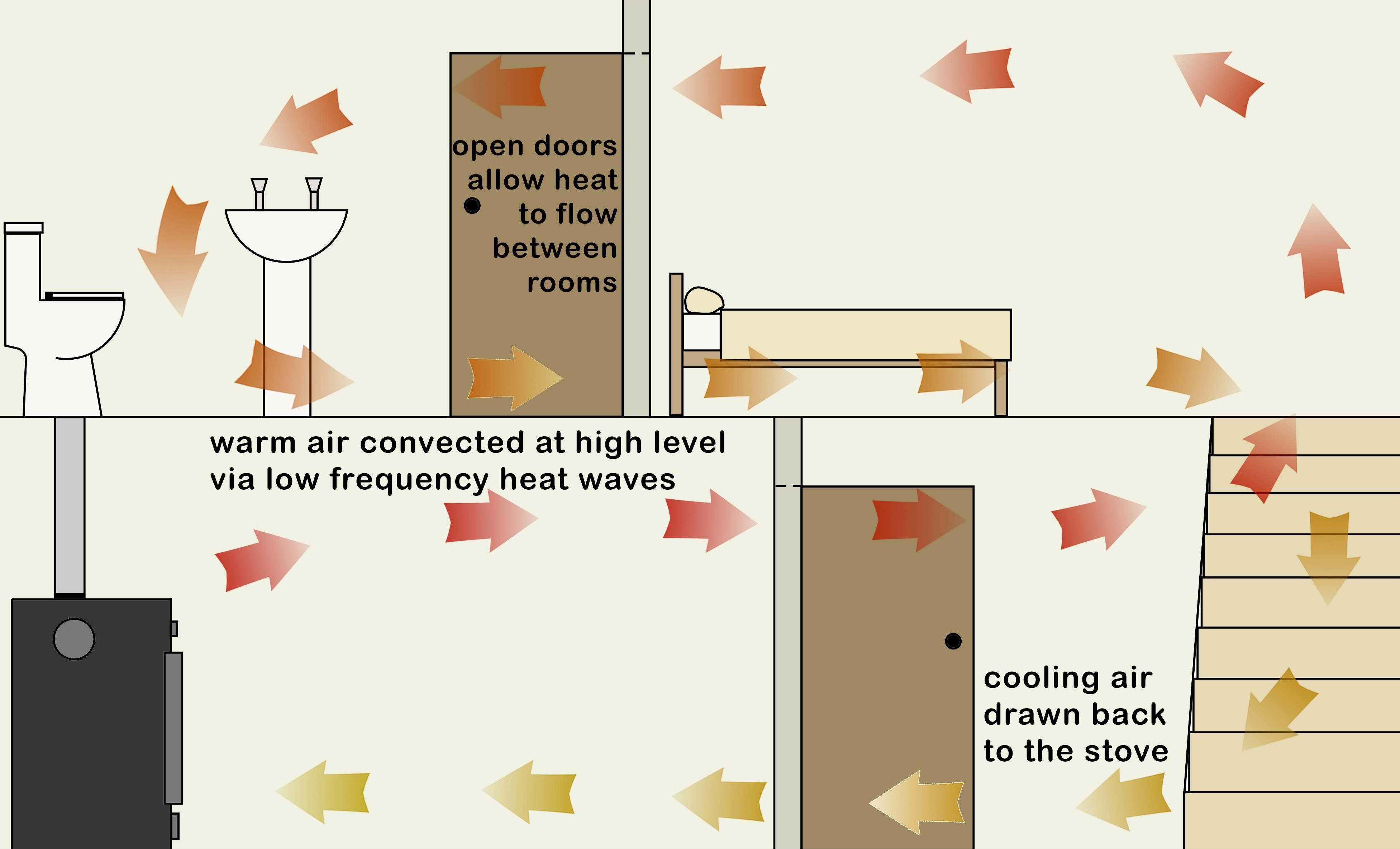 Ecco Stove - Heat Distribution